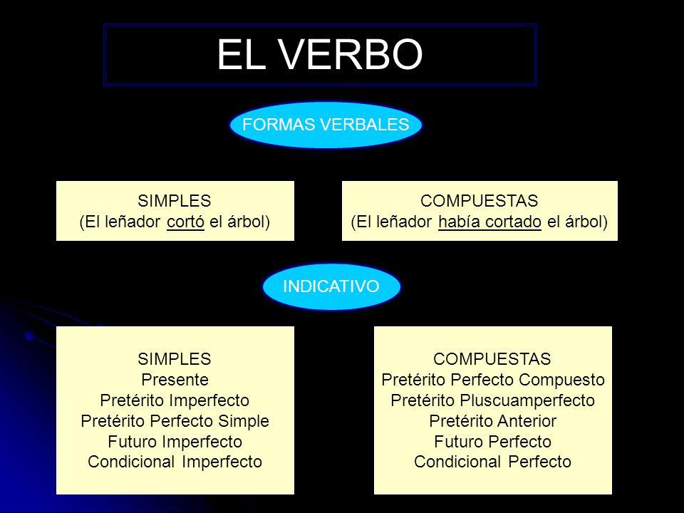 EL VERBO SUBJUNTIVO SIMPLES Presente Pretérito Imperfecto Futuro Imperfecto COMPUESTAS Pretérito Perfecto Compuesto Pretérito Pluscuamperfecto Futuro Perfecto IMPERATIVO 2ª PERSONA SINGULAR 2ª PERSONA PLURAL