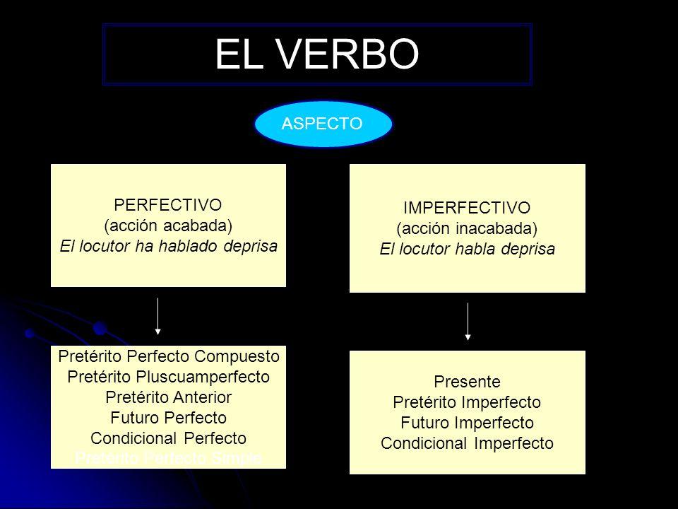 VERBOS IRREGULARES VARÍAN LA RAÍZ O LAS DESINENCIAS Infinitivo (-AR) Presente Subjuntivo (-E) Pretérito Perfecto Simple (-É) Futuro Imperfecto (-ARÉ) Infinitivo (-IR) Presente Subjuntivo (-A) Pretérito Perfecto Simple (-Í) Futuro Imperfecto (-IRÉ) Infinitivo (-ER) Presente Subjuntivo (-A) Pretérito Perfecto Simple (-Í) Futuro Imperfecto (-ERÉ)