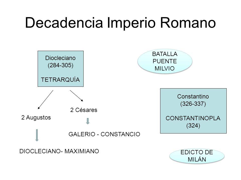 Decadencia Imperio Romano Diocleciano (284-305) TETRARQUÍA Constantino (326-337) CONSTANTINOPLA (324) 2 Augustos 2 Césares GALERIO - CONSTANCIO DIOCLE