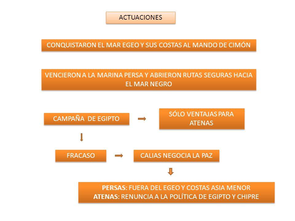 ACTUACIONES CONQUISTARON EL MAR EGEO Y SUS COSTAS AL MANDO DE CIMÓN VENCIERON A LA MARINA PERSA Y ABRIERON RUTAS SEGURAS HACIA EL MAR NEGRO CAMPAÑA DE EGIPTO SÓLO VENTAJAS PARA ATENAS FRACASO CALIAS NEGOCIA LA PAZ PERSAS: FUERA DEL EGEO Y COSTAS ASIA MENOR ATENAS: RENUNCIA A LA POLÍTICA DE EGIPTO Y CHIPRE PERSAS: FUERA DEL EGEO Y COSTAS ASIA MENOR ATENAS: RENUNCIA A LA POLÍTICA DE EGIPTO Y CHIPRE