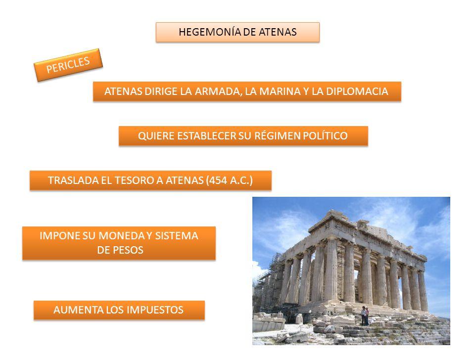 HEGEMONÍA DE ATENAS PERICLES ATENAS DIRIGE LA ARMADA, LA MARINA Y LA DIPLOMACIA QUIERE ESTABLECER SU RÉGIMEN POLÍTICO TRASLADA EL TESORO A ATENAS (454 A.C.) IMPONE SU MONEDA Y SISTEMA DE PESOS IMPONE SU MONEDA Y SISTEMA DE PESOS AUMENTA LOS IMPUESTOS