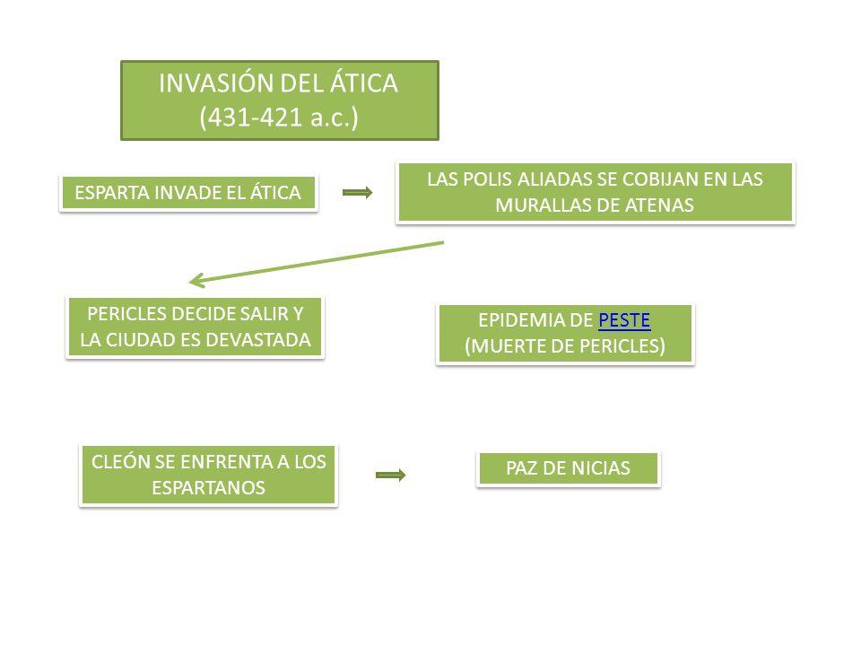 INVASIÓN DEL ÁTICA (431-421 a.c.) ESPARTA INVADE EL ÁTICA LAS POLIS ALIADAS SE COBIJAN EN LAS MURALLAS DE ATENAS PERICLES DECIDE SALIR Y LA CIUDAD ES