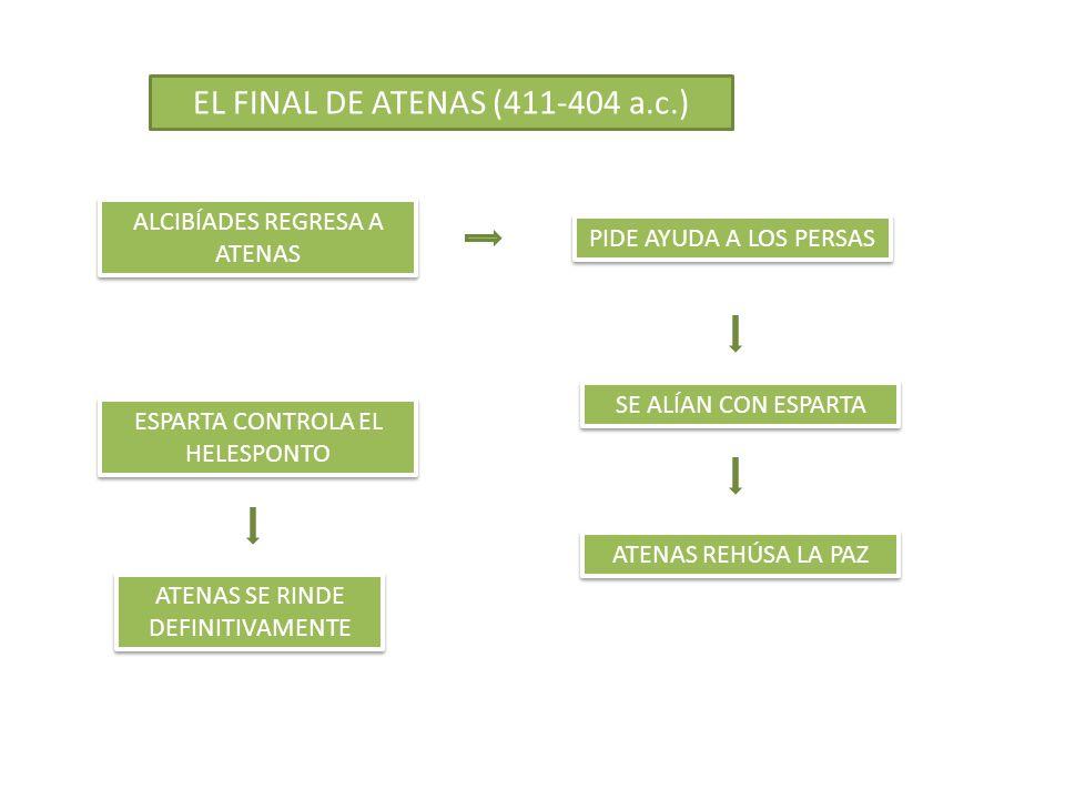 EL FINAL DE ATENAS (411-404 a.c.) ALCIBÍADES REGRESA A ATENAS PIDE AYUDA A LOS PERSAS SE ALÍAN CON ESPARTA ESPARTA CONTROLA EL HELESPONTO ATENAS REHÚS