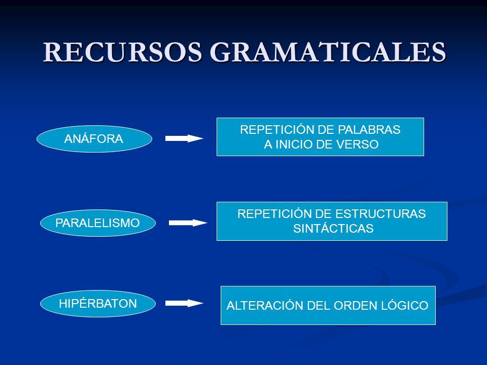 ANTÍTESIS UNIÓN DE PALABRAS CONTRARIAS PARADOJA UNIÓN DE IDEAS CONTRARIAS SÍMIL COMPARACIÓN ENTRE DOS TÉRMINOS RECURSOS SEMÁTICOS METÁFORA IDENTIFICACIÓN DE UN TÉRMINO REAL CON UNO IMAGINARIO IRONÍA DECIR LO CONTRARIO DE LO QUE SE PIENSA