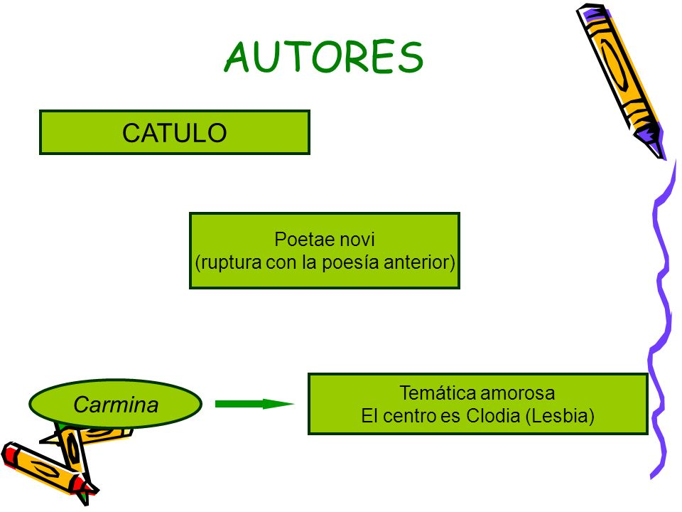 AUTORES CATULO Carmina Temática amorosa El centro es Clodia (Lesbia) Poetae novi (ruptura con la poesía anterior)