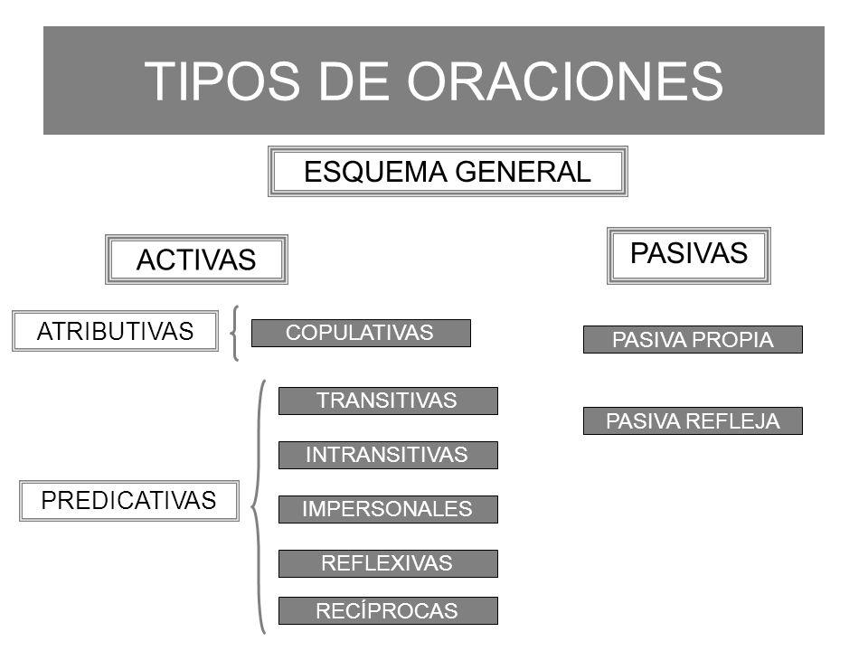 TIPOS DE ORACIONES ESQUEMA GENERAL TRANSITIVAS INTRANSITIVAS COPULATIVAS RECÍPROCAS REFLEXIVAS IMPERSONALES ATRIBUTIVAS PREDICATIVAS ACTIVAS PASIVAS P