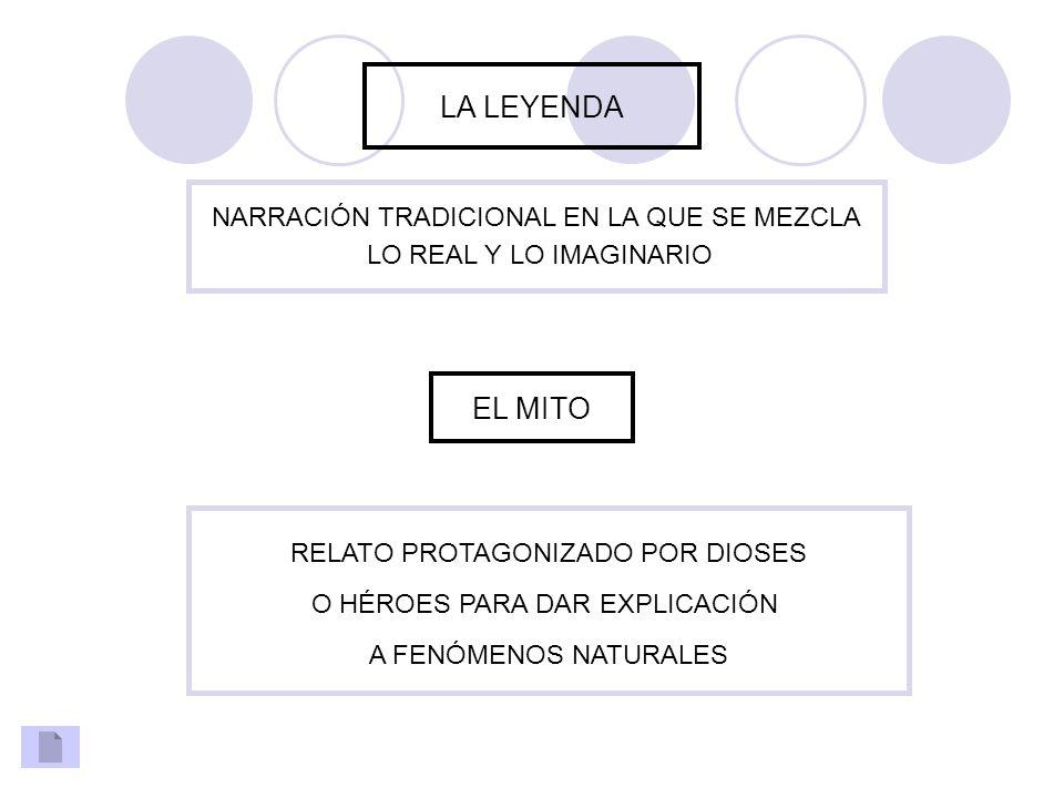 EL CUENTO NARRACIÓN BREVE, CON TRAMA SENCILLA Y POCOS PERSONAJES UN ÚNICO ACONTECIMIENTO PERSONAJES ESTEREOTIPOS ESPACIO Y TIEMPO NO DEFINIDOS MARCO NARRATIVO ACONTECIMIENTO INICIAL ACCIONES SITUACIÓN FINAL MARAVILLOSOS: ENTRETENER REALISTAS: PEQUEÑA ENSEÑANZA