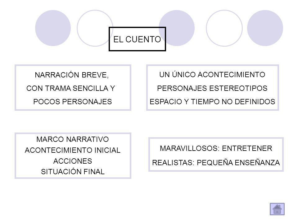 LA NOVELA DEFINICIÓN NARRACIÓN EXTENSA, CON TRAMA COMPLEJA Y NUMEROSOS PERSONAJES CARACTERÍSTICAS DIVERSOS ACONTECIMIENTOS (PLANTEAMIENTO-NUDO-DESENLACE MUCHOS PERSONAJES ESPACIO Y TIEMPO BIEN DEFINIDOS TIPOS AVENTURASHISTÓRICA POLICÍACAREALISTA CIENCIA FICCIÓNFANTÁSTICA
