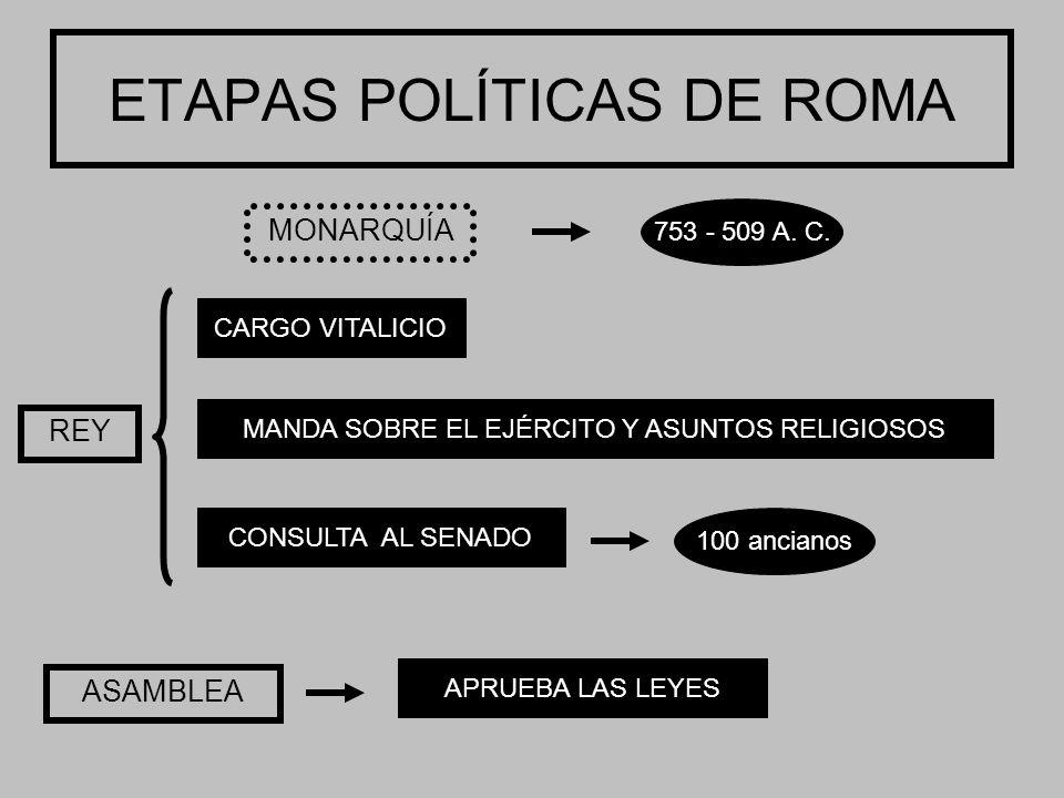 ETAPAS POLÍTICAS DE ROMA MONARQUÍA 753 - 509 A. C.