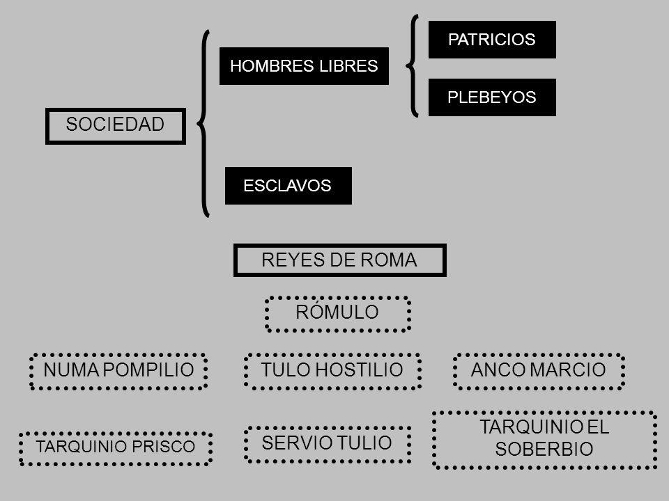 HOMBRES LIBRES ESCLAVOS SOCIEDAD PATRICIOS PLEBEYOS RÓMULO NUMA POMPILIOTULO HOSTILIOANCO MARCIO TARQUINIO PRISCO SERVIO TULIO TARQUINIO EL SOBERBIO REYES DE ROMA