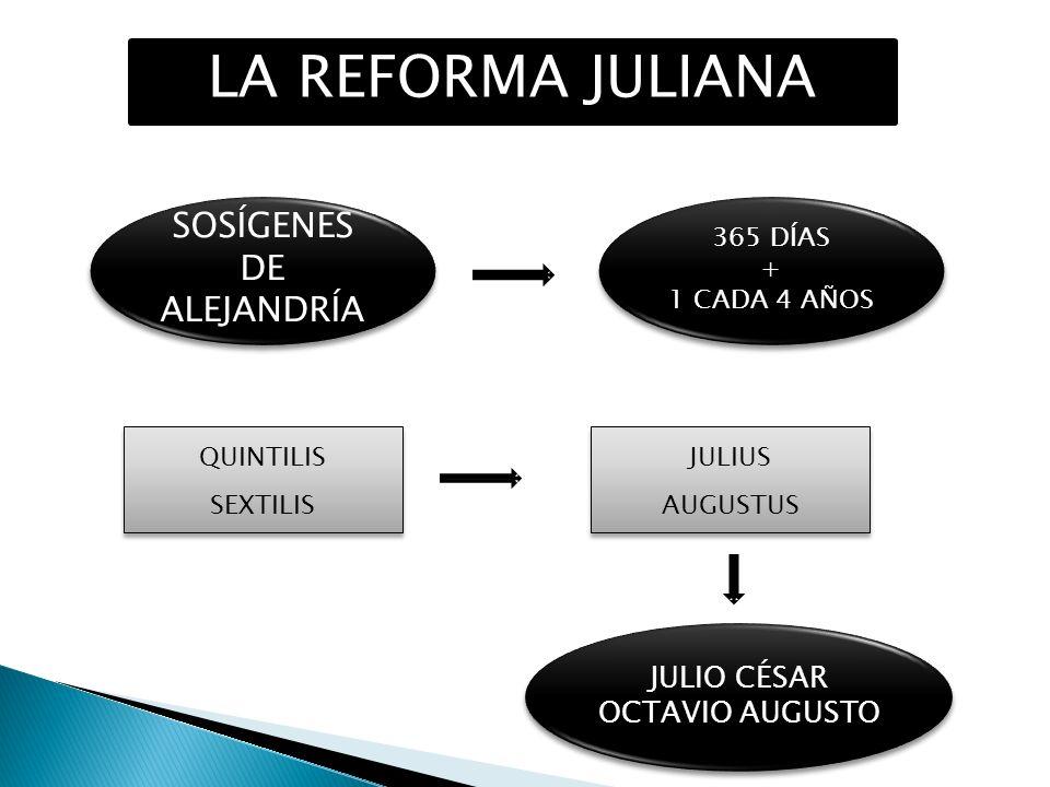 LA REFORMA JULIANA SOSÍGENES DE ALEJANDRÍA 365 DÍAS + 1 CADA 4 AÑOS 365 DÍAS + 1 CADA 4 AÑOS QUINTILIS SEXTILIS QUINTILIS SEXTILIS JULIUS AUGUSTUS JUL