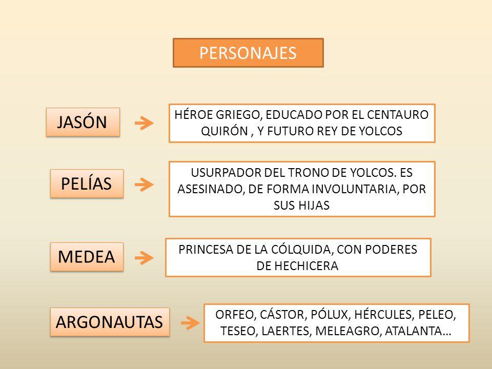 DIOSES PERSONAJES DIRIGEN EL DESTINO DE LOS HOMBRES (PARTIDA DE AJEDREZ) ZEUS HERA NEPTUNO HERMES LLEVAN EL PESO DE LA PARTIDA (ADVERSARIOS) LLEVAN EL PESO DE LA PARTIDA (ADVERSARIOS) CUMPLEN CON SUS FUNCIONES