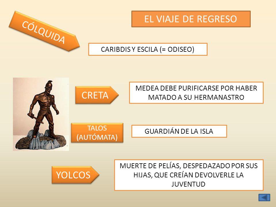 EL VIAJE DE REGRESO CRETA CÓLQUIDA MEDEA DEBE PURIFICARSE POR HABER MATADO A SU HERMANASTRO TALOS (AUTÓMATA) TALOS (AUTÓMATA) YOLCOS MUERTE DE PELÍAS, DESPEDAZADO POR SUS HIJAS, QUE CREÍAN DEVOLVERLE LA JUVENTUD CARIBDIS Y ESCILA (= ODISEO) GUARDIÁN DE LA ISLA