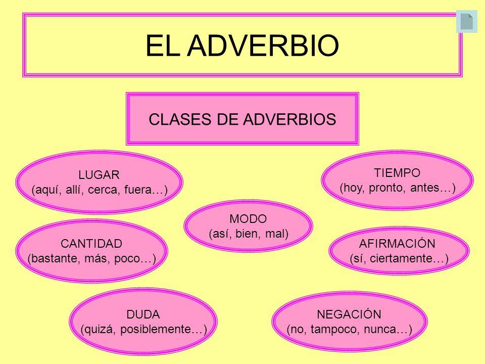 EL ADVERBIO CLASES DE ADVERBIOS LUGAR (aquí, allí, cerca, fuera…) TIEMPO (hoy, pronto, antes…) MODO (así, bien, mal) CANTIDAD (bastante, más, poco…) A