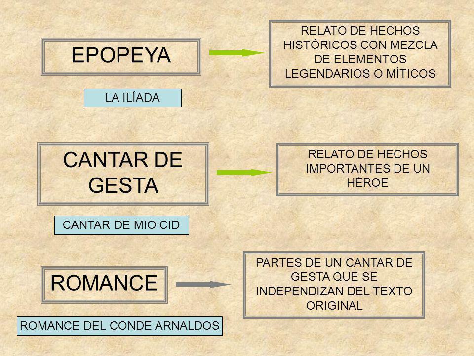 EPOPEYA CANTAR DE GESTA ROMANCE RELATO DE HECHOS HISTÓRICOS CON MEZCLA DE ELEMENTOS LEGENDARIOS O MÍTICOS RELATO DE HECHOS IMPORTANTES DE UN HÉROE PAR