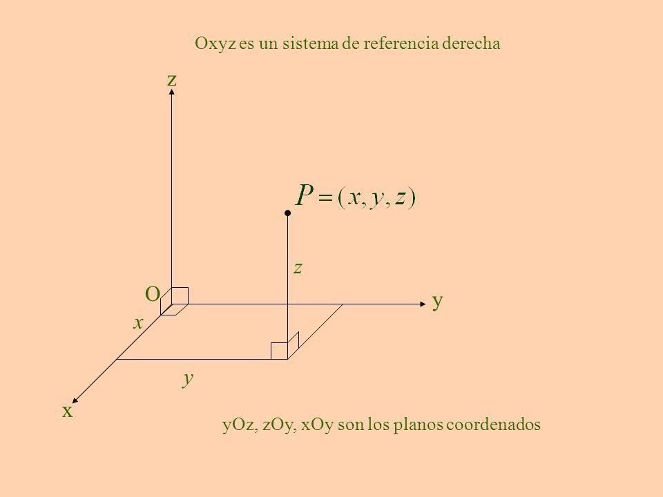 O x y z x y z yOz, zOy, xOy son los planos coordenados Oxyz es un sistema de referencia derecha