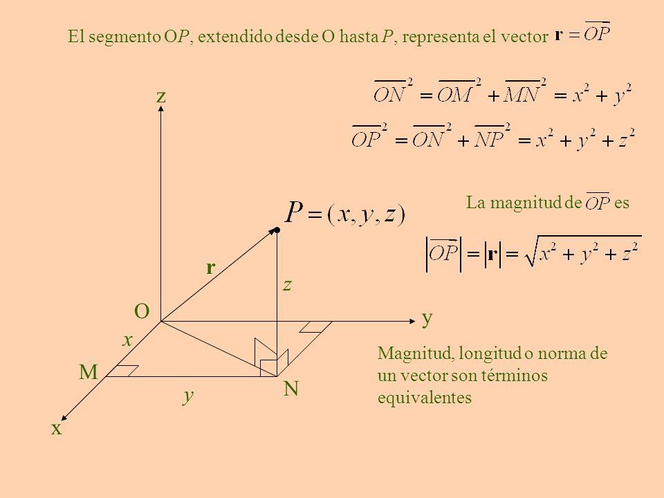 y O x y z x z M N r El segmento OP, extendido desde O hasta P, representa el vector La magnitud de es Magnitud, longitud o norma de un vector son térm
