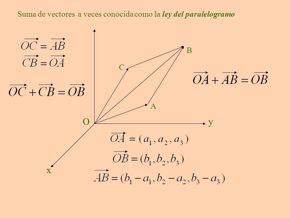 Producto de un escalar por un vector Todos los vectores multiplos de a son paralelos