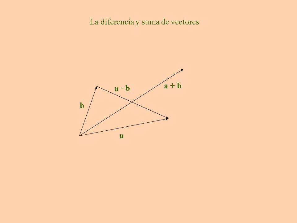 a b a - b a + b La diferencia y suma de vectores