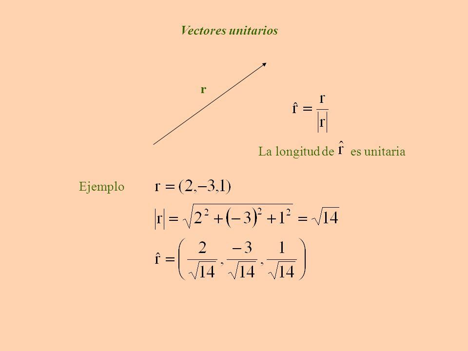 x yO Los vectores unitarios canónico en tres dimensiones