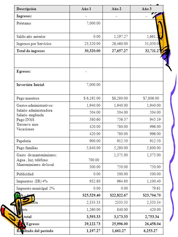 DescripciónAño 1Año 2Año 3 Ingresos:--- Préstamo7,000.00 Saldo año anterior0.001,197.271,661.27 Ingresos por Servicios23,320.0026,460.0031,050.00 Total de ingresos30,320.0027,657.2732,711.27 Egresos:- Inversión Inicial7,000.00 Pago maestros$ 6,192.00$8,280.00 $7,806.00 Gastos administrativos: Salario administradora Salario empleada Pago INSS Treceavo mes Vacaciones 1,940.00 504.00 380.60 756.37 945.19 420.00 780.00 996.00 420.00 780.00 996.00 Papelería900.00 912.50 Pago familias5,840.005,280.005,800.00 Gasto de mantenimiento: Agua, luz, teléfono Mantenimiento de local 700.00 1,375.00 300.00 750.00 Publicidad0.00500.00 Impuestos (IR) 4%932.80964.801,100.40 Impuesto municipal 2%0.00 79.61 Sub – total$25,529.40$22,822.67$23,704.70 Amortización 2,333.332333.332,333.34 Interés 1,260.00840.00420.00 Sub total3,593.333,173.33 2,753.34 Total Egresos29,122.7325,996.0026,458.04 Resultado del período1,197.27 1,661.27 6,253.27