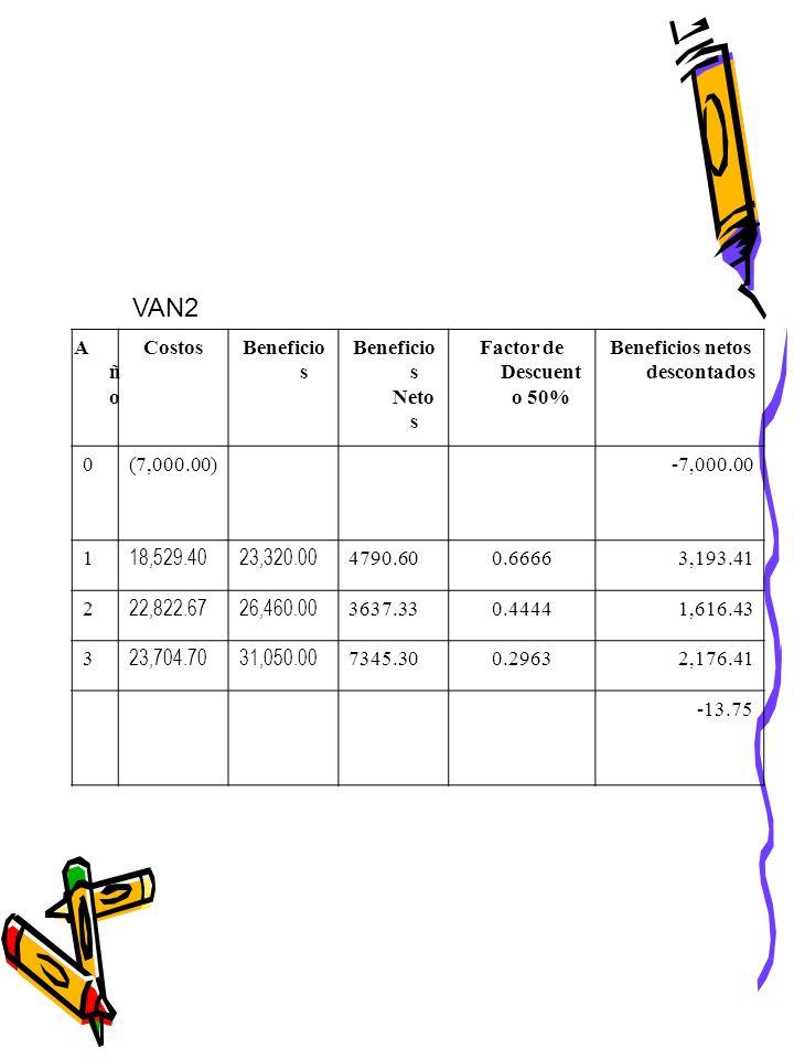 Tasa Interna de Retorno: TIR: VANP( i2 - i1 ) = 4,141.81(50-18) = 132,537.92 = 32% VANP + VANN 4,141.81+ 13.75 4,155.56