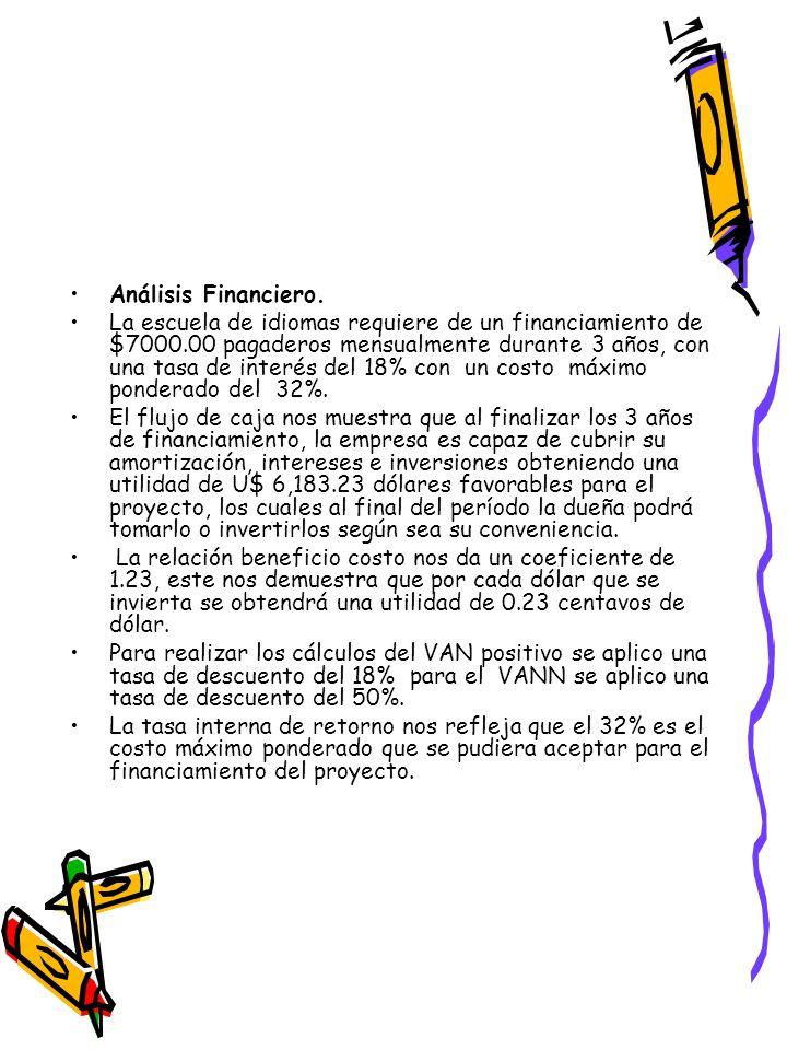 Análisis Financiero.