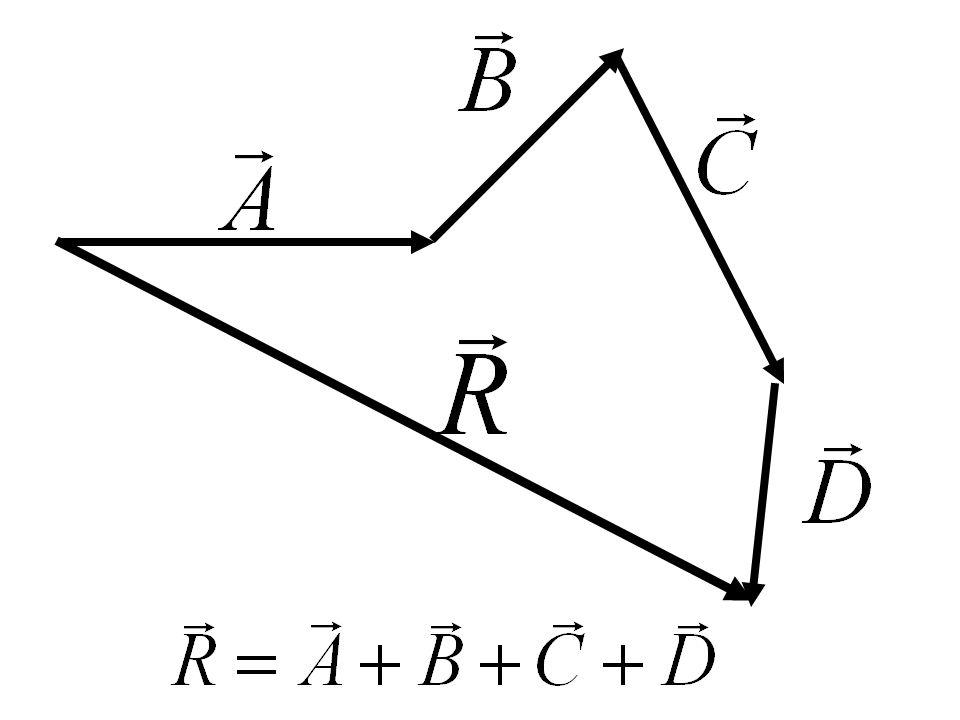 Entonces si se tiene los siguientes vectores El vector resultante de la suma de todos ellos será:
