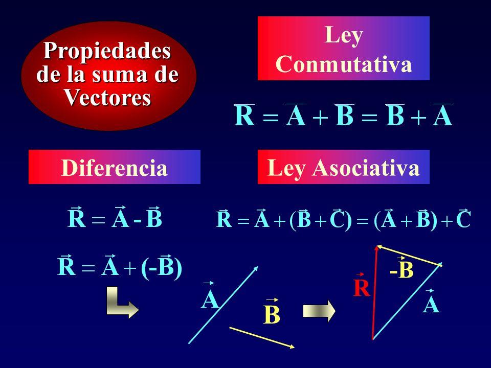 Propiedades de Vectores A Opuesto -A Nulo 0 =A + ( )-A Vector unitario