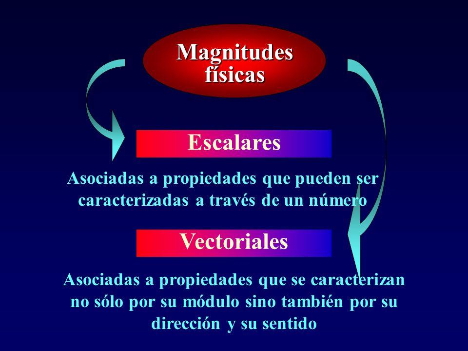 Magnitudes físicas Escalares Vectoriales Asociadas a propiedades que pueden ser caracterizadas a través de un número Asociadas a propiedades que se caracterizan no sólo por su módulo sino también por su dirección y su sentido