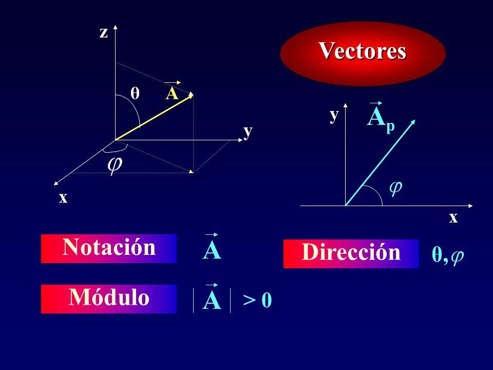 Vectores Notación A Módulo A > 0 A Dirección x y z ApAp x y