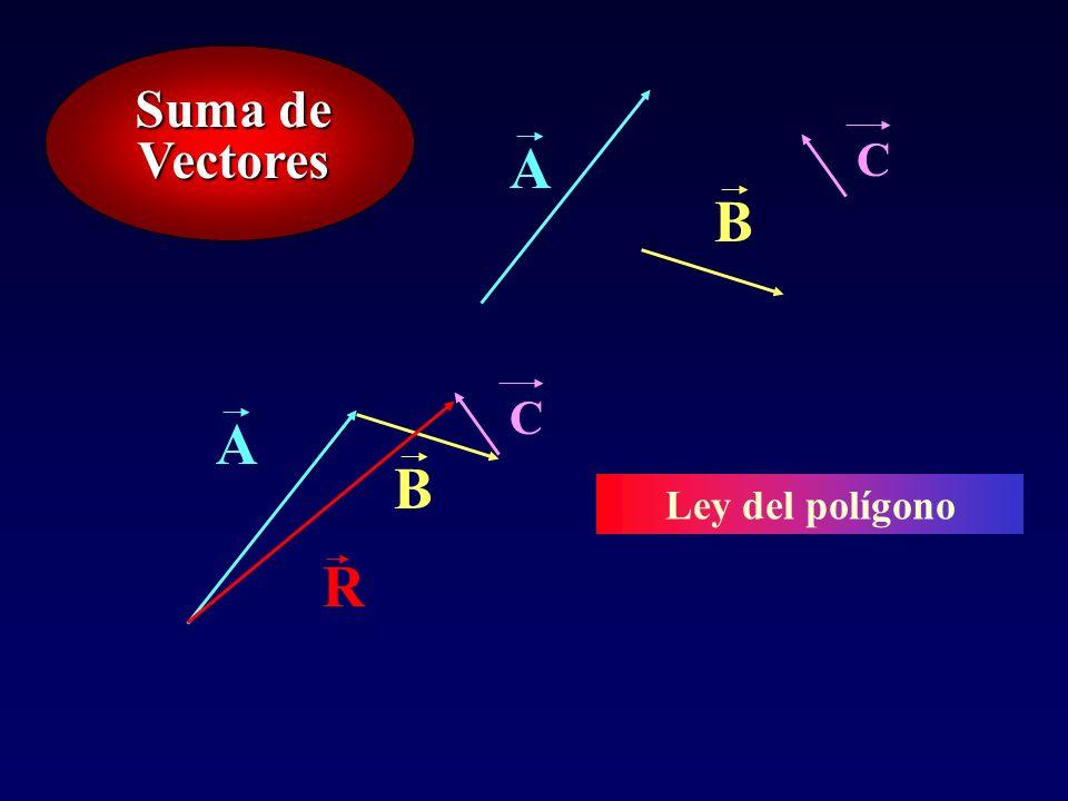 Propiedades de Vectores Dados A y B, si A = B entonces A = B Todo vector se puede desplazar paralelamente a si mismo