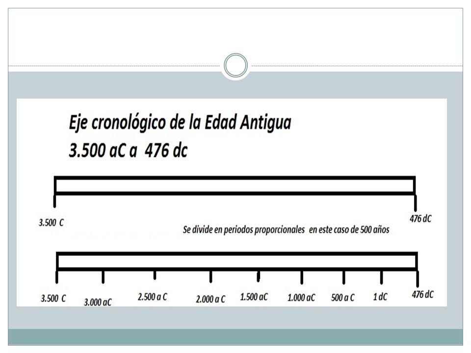 ACTIVIDAD 1 Realiza un eje cronológico donde aparezcan cada una de las etapas históricas estudiadas y sus subdivisiones.