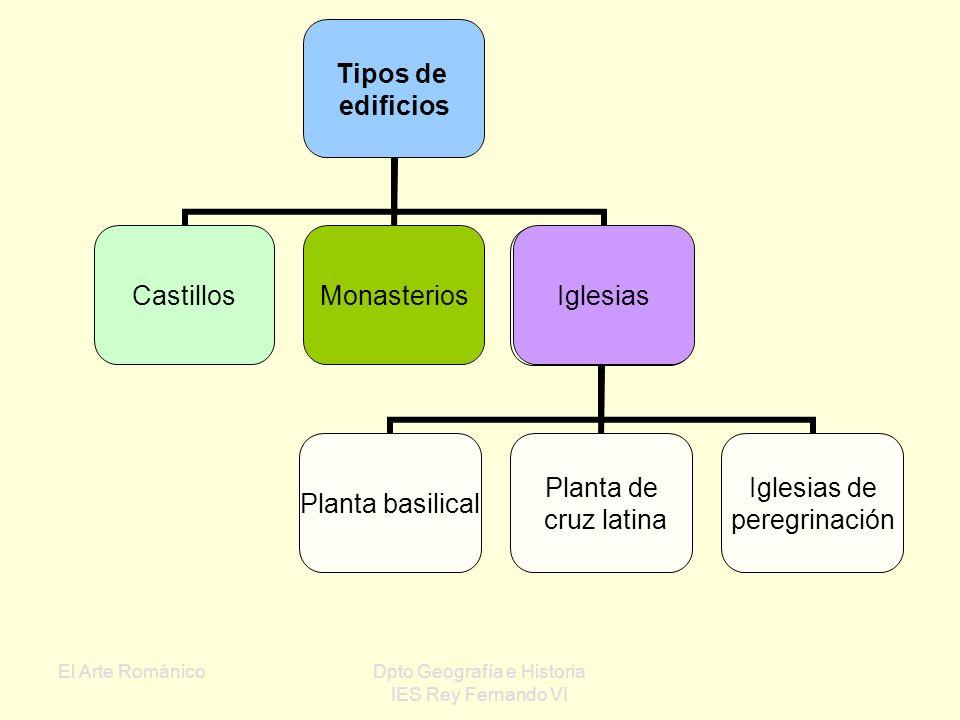 El Arte RománicoDpto Geografía e Historia IES Rey Fernando VI Capiteles: Elementos colocados sobre el fuste de las columnas y que sostienen directamen