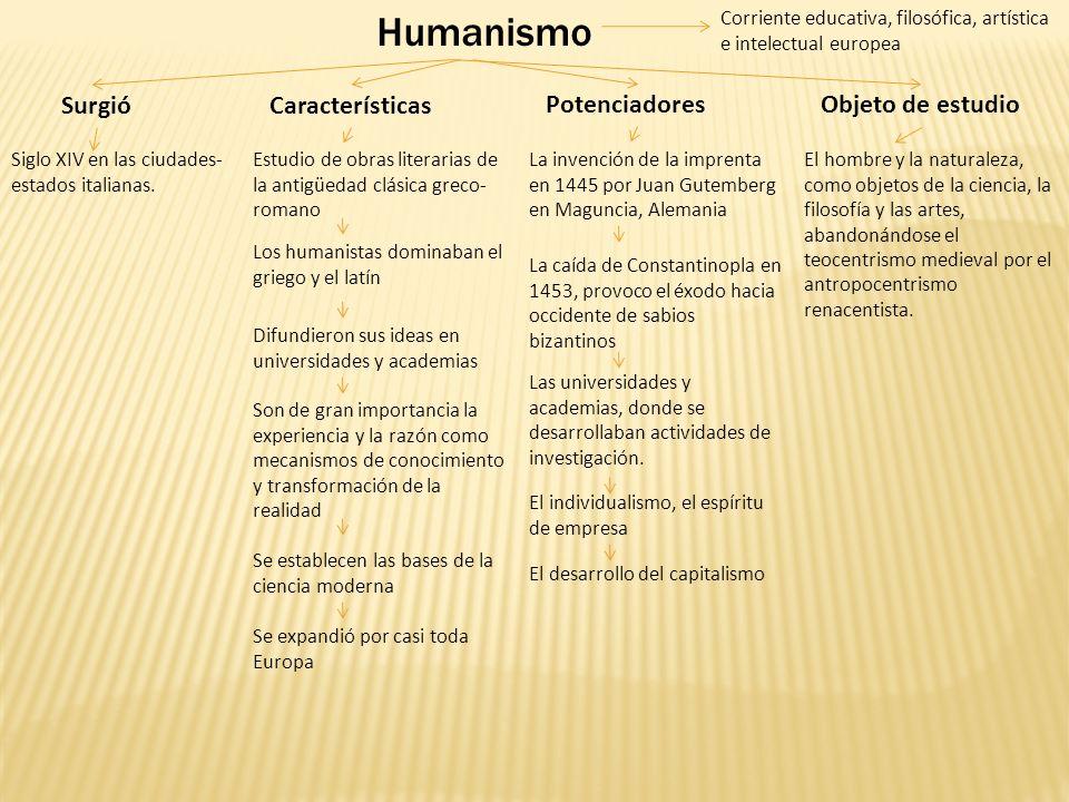 Humanismo Surgió Siglo XIV en las ciudades- estados italianas. Características Estudio de obras literarias de la antigüedad clásica greco- romano Los