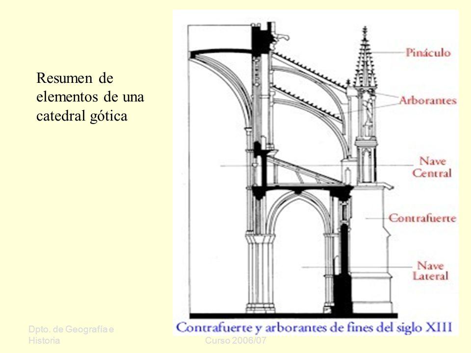 Dpto. de Geografía e Historia Sergio Oriol Gómez Curso 2006/07 Resumen de elementos de una catedral gótica