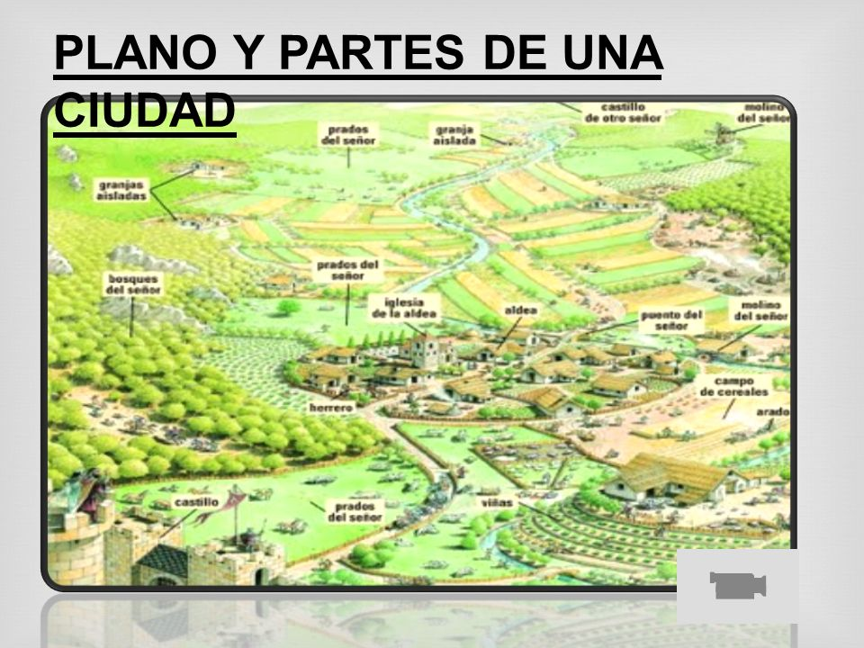 PLANO Y PARTES DE UNA CIUDAD