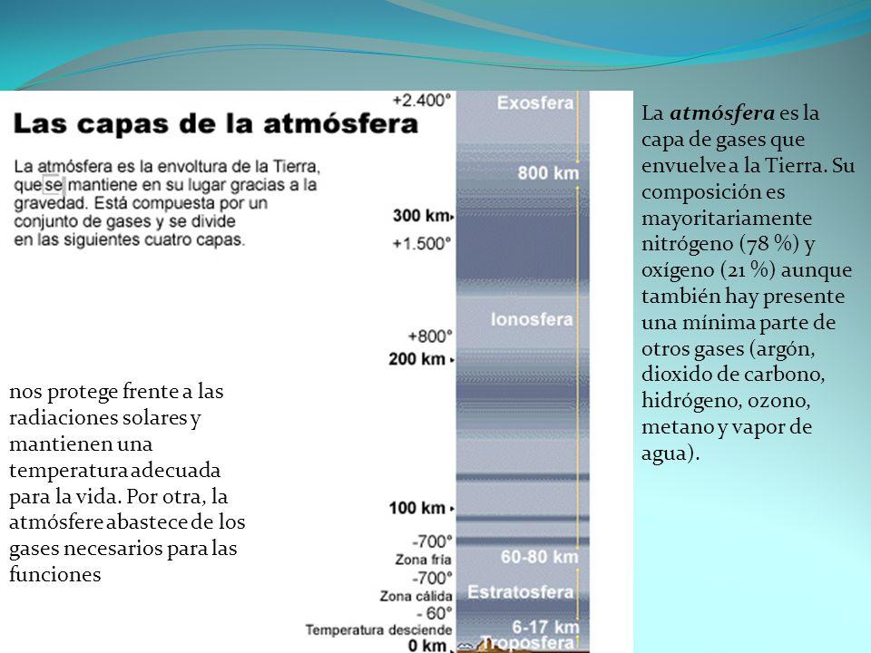 La atmósfera es la capa de gases que envuelve a la Tierra. Su composición es mayoritariamente nitrógeno (78 %) y oxígeno (21 %) aunque también hay pre