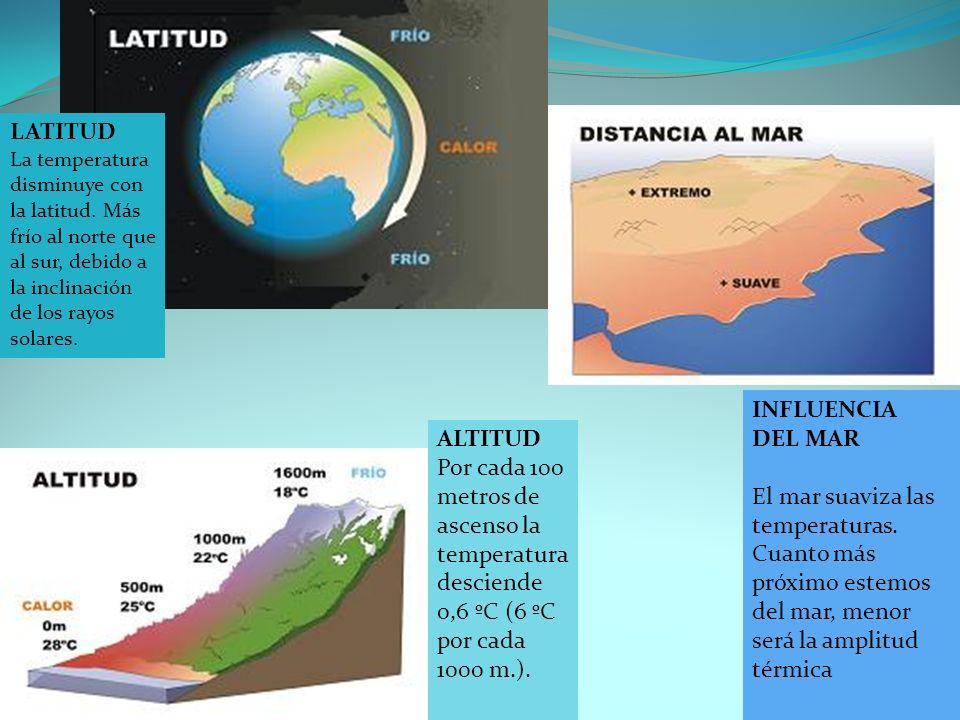 ALTITUD Por cada 100 metros de ascenso la temperatura desciende 0,6 ºC (6 ºC por cada 1000 m.). INFLUENCIA DEL MAR El mar suaviza las temperaturas. Cu