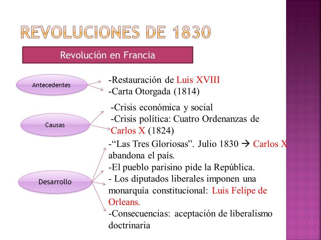 Revolución en Francia Antecedentes -Restauración de Luis XVIII -Carta Otorgada (1814) Causas -Crisis económica y social -Crisis política: Cuatro Orden