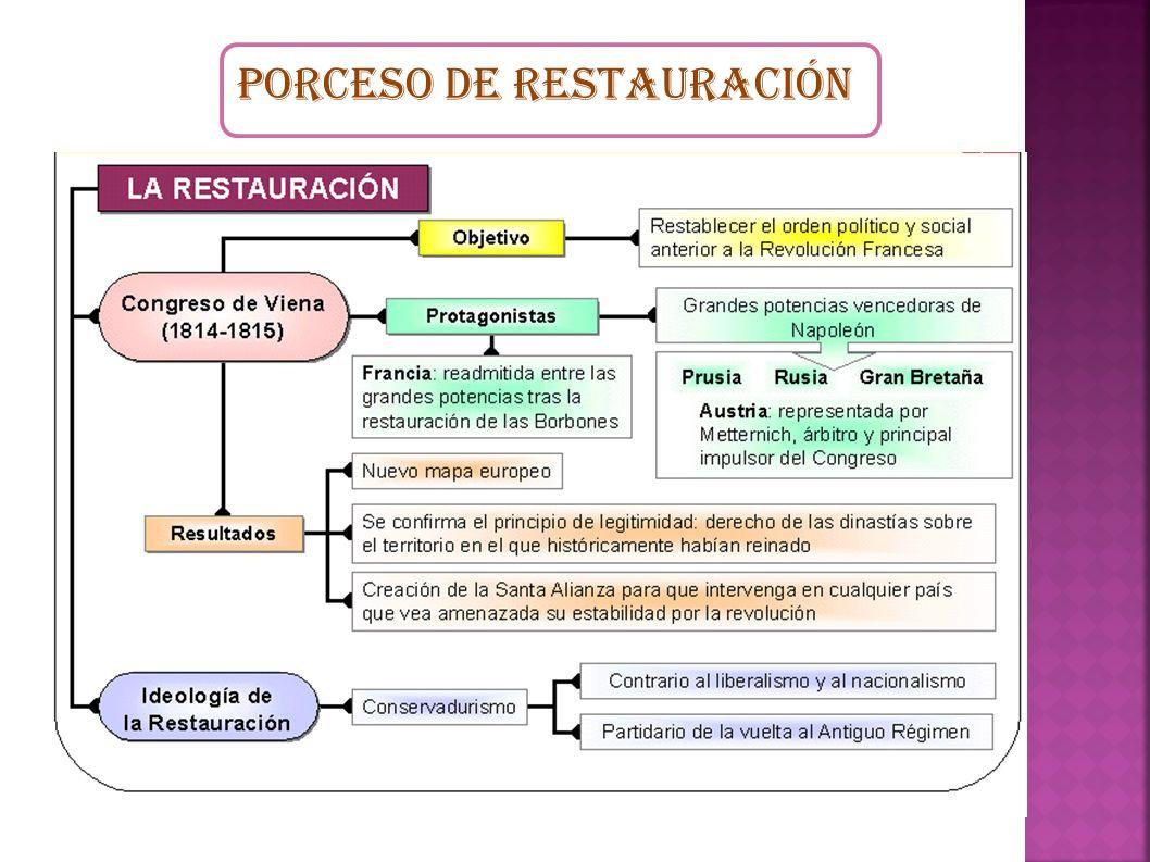 PORCESO DE RESTAURACIÓN