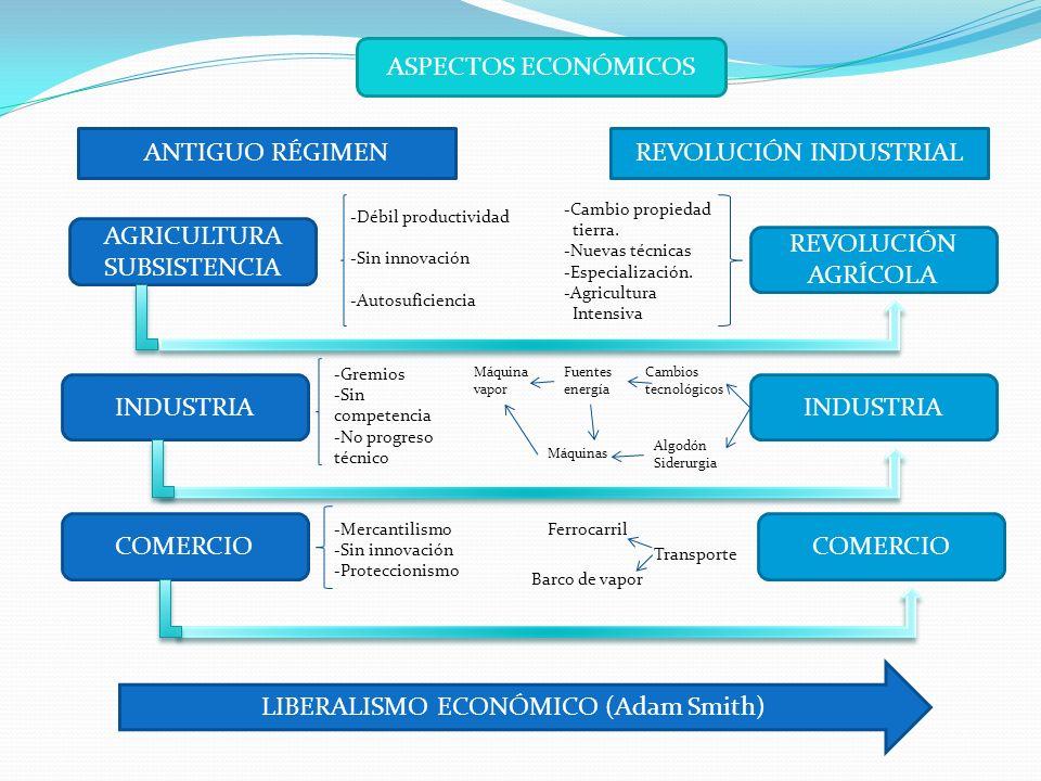 ASPECTOS ECONÓMICOS ANTIGUO RÉGIMENREVOLUCIÓN INDUSTRIAL AGRICULTURA SUBSISTENCIA REVOLUCIÓN AGRÍCOLA COMERCIO INDUSTRIA COMERCIO INDUSTRIA -Débil productividad -Sin innovación -Autosuficiencia -Cambio propiedad tierra.