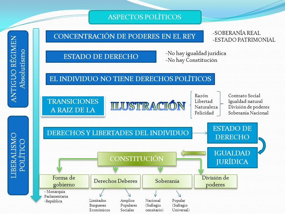 ASPECTOS POLÍTICOS ANTIGUO RÉGIMEN Absolutismo LIBERALISMO POLÍTICO CONCENTRACIÓN DE PODERES EN EL REY EL INDIVIDUO NO TIENE DERECHOS POLÍTICOS ESTADO DE DERECHO TRANSICIONES A RAIZ DE LA DERECHOS Y LIBERTADES DEL INDIVIDUO -SOBERANÍA REAL -ESTADO PATRIMONIAL -No hay igualdad jurídica -No hay Constitución Razón Libertad Naturaleza Felicidad Contrato Social Igualdad natural División de poderes Soberanía Nacional IGUALDAD JURÍDICA CONSTITUCIÓN Forma de gobierno Derechos Deberes Soberanía División de poderes - Monarquía Parlamentaria -República Limitados Burgueses Económicos Amplios Populares Sociales Nacional (Sufragio censitario) Popular (Sufragio Universal)