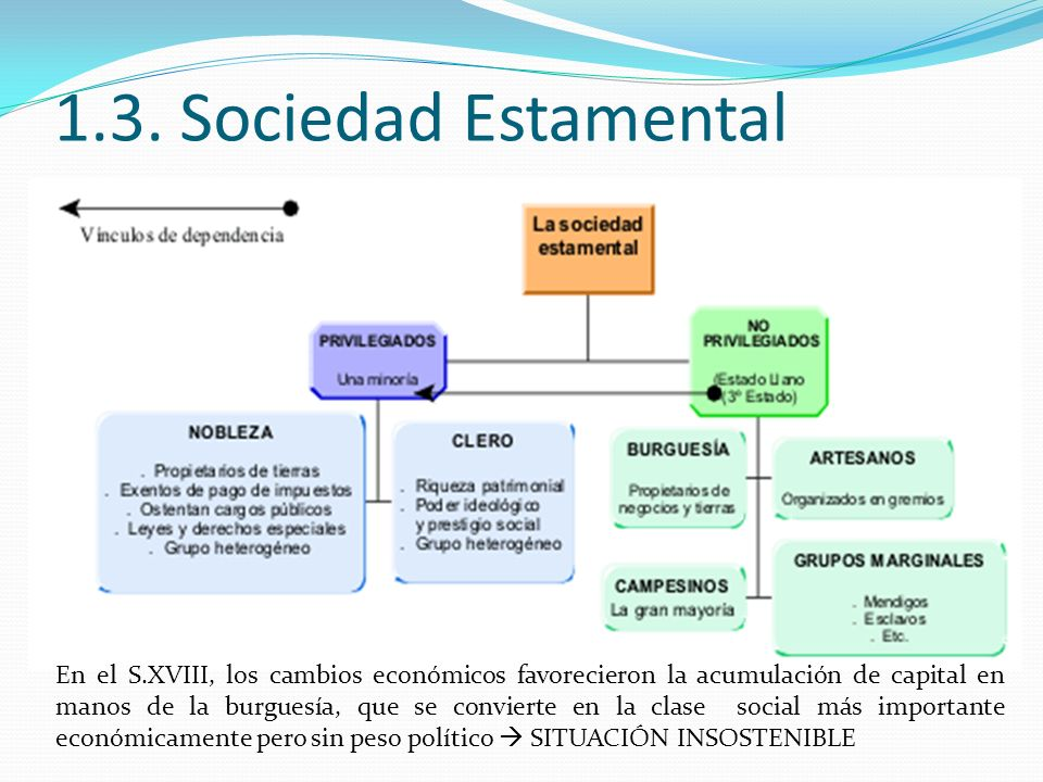 1.3. Sociedad Estamental En el S.XVIII, los cambios económicos favorecieron la acumulación de capital en manos de la burguesía, que se convierte en la