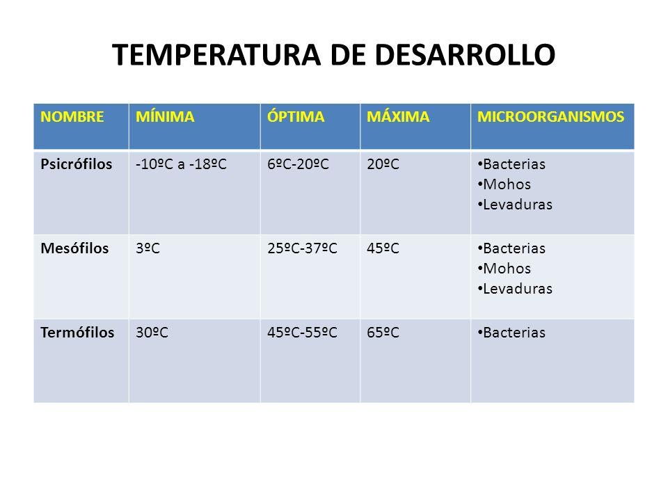 TEMPERATURA DE DESARROLLO NOMBREMÍNIMAÓPTIMAMÁXIMAMICROORGANISMOS Psicrófilos-10ºC a -18ºC6ºC-20ºC20ºC Bacterias Mohos Levaduras Mesófilos3ºC25ºC-37ºC