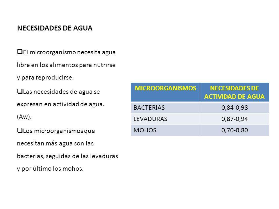 NECESIDADES DE AGUA MICROORGANISMOSNECESIDADES DE ACTIVIDAD DE AGUA BACTERIAS0,84-0,98 LEVADURAS0,87-0,94 MOHOS0,70-0,80 El microorganismo necesita ag