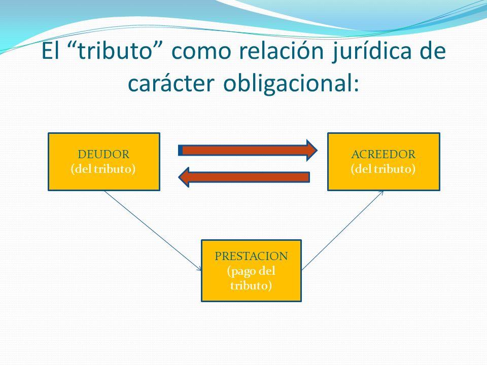 El tributo como relación jurídica de carácter obligacional: DEUDOR (del tributo) ACREEDOR (del tributo) PRESTACION (pago del tributo)