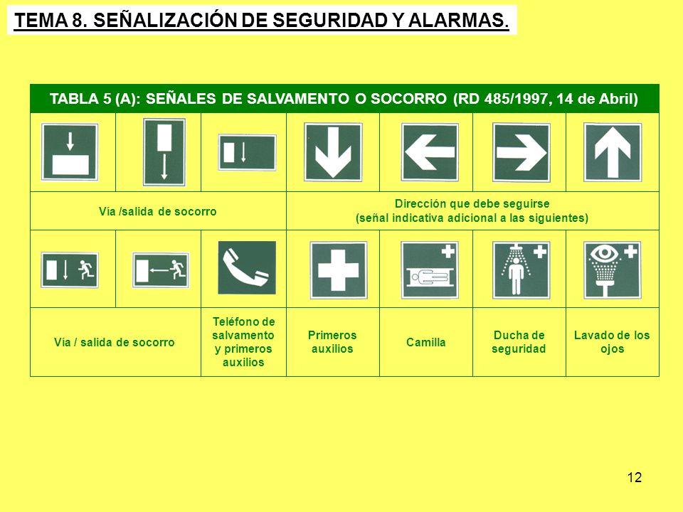 12 Lavado de los ojos Ducha de seguridad Camilla Primeros auxilios Teléfono de salvamento y primeros auxilios Vía / salida de socorro Dirección que de