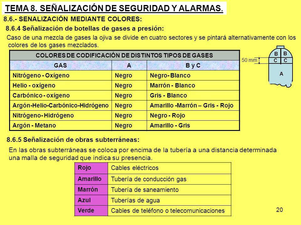 20 TEMA 8. SEÑALIZACIÓN DE SEGURIDAD Y ALARMAS. 8.6.- SENALIZACIÓN MEDIANTE COLORES: Caso de una mezcla de gases la ojiva se divide en cuatro sectores