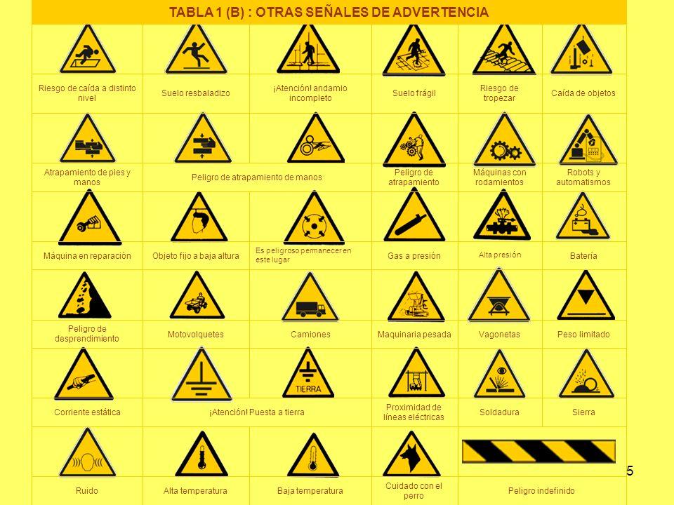 6 No tocar Prohibido a los vehículos de manutención Entrada prohibida a personas no autorizadas Agua no potable Prohibido apagar con agua Prohibido pasar a los peatones Prohibido fumar y encender fuego Prohibido fumar TABLA 2 (A): SEÑALES DE PELIGRO-PROHIBICIÓN (RD 485/1997, 14 de Abril) TEMA 8.
